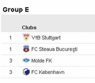 Situatia in grupa Stelei din Europa League