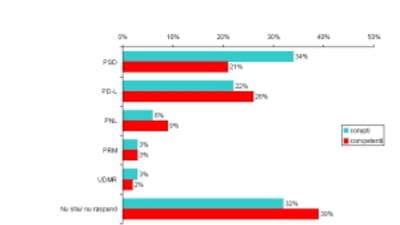 Sondaj: Cei mai corupti politicieni sunt in PSD