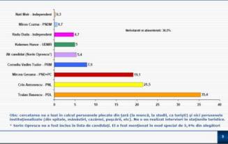 Sondaj BCS: Basescu, in scadere (35,4%), Antonescu urca (21,5%)