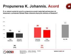 Sondaj CCSB: 45% dintre romani il vor pe Klaus Iohannis premier