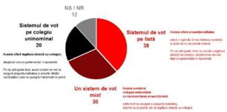 Sondaj CCSB: 70% dintre romani nu mai vor vot uninominal
