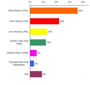 Sondaj CSOP: PSD nu l-ar bate pe Basescu la prezidentiale nici cu Oprescu