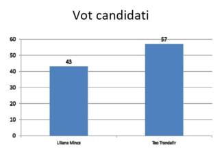 Sondaj CSOP: Teo Trandafir, cu 14% in fata Lilianei Minca