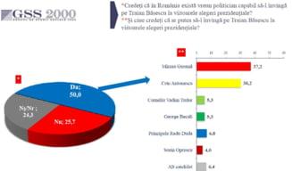 Sondaj GSS: 30% din romani l-ar vota pe Basescu la prezidentiale