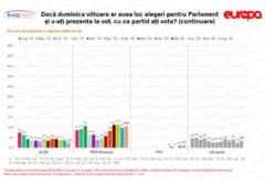 Sondaj IMAS - Europa FM: PSD scade la aproape 20%. Cum stau restul partidelor