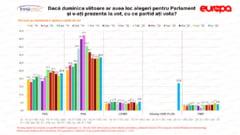 Sondaj IMAS: Crestere usoara pentru PNL si PSD, Alianta USR- PLUS este creditata cu 17,2%. Pro Romania, PMP si UDMR, in scadere