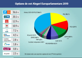 Sondaj IRES pentru Cluj-Napoca: Alianta USR PLUS ar obtine 36,6%, PNL 20,1% iar PSD 12,9%
