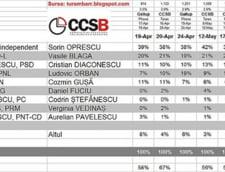 Sorin Oprescu ramane favorit pentru Capitala si in sondajul CCSB