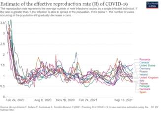 """Specialist în sănătate publică, despre evoluția îmbolnăvirilor de COVID-19: """"Ne aşteaptă o iarnă lungă cu multe restricţii, pregătiţi-vă!"""""""
