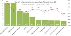 Top 10 cele mai mari companii din Romania - Surpriza de pe primul loc