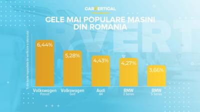 Top 5 cele mai populare mașini second hand cumpărate în pandemie. Românii, fani declarați ai mașinilor nemțești