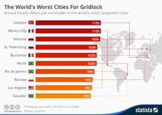 Top mondial al celor mai mari blocaje rutiere urbane: Bucuresti - locul 5, intarzieri de 103 ore pe an