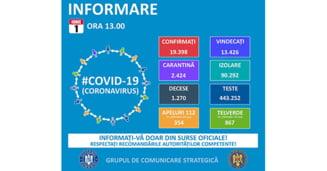 Tot mai putine cazuri noi de COVID-19 in Romania: pe 2 iunie, doar putin peste 100. Bilantul: 19.517 cazuri, 13.526 de vindecari, 1.279 de decese