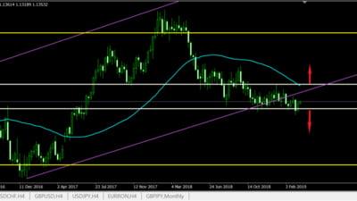 Tranzactionarea perechii valutare EURUSD astazi