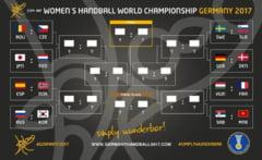 Traseu infernal pentru nationala Romaniei in drumul catre finala Campionatului Mondial. Putem intalni campioana si vicecampioana mondiala