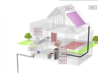 Un nou sistem de climatizare: Setezi de la birou temperatura pe care o vrei acasa
