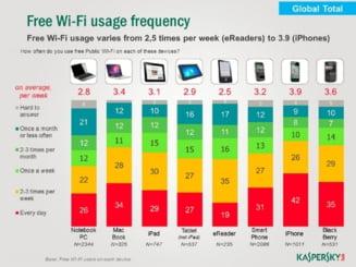 Utilizezi internet Wi-Fi gratuit? Vezi la ce pericole te expui