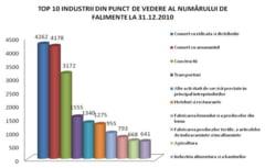 Vezi cate firme au dat faliment in 2010 - Coface