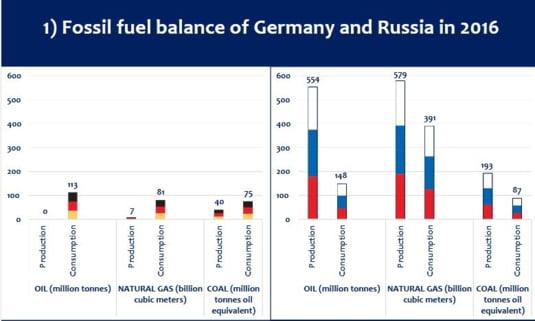 Balanta combustibili Germania Rusia