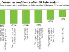 britanici incredere consumatori