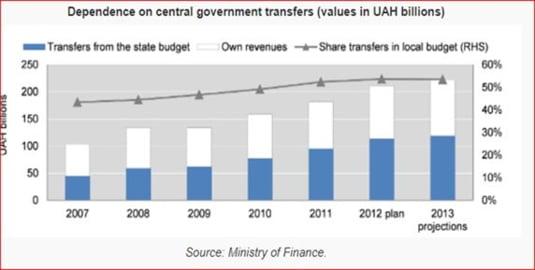 bugete locale Ucraina