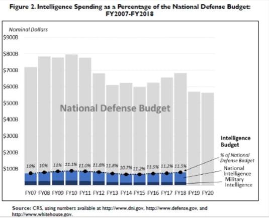 bugete servicii secrete SUA