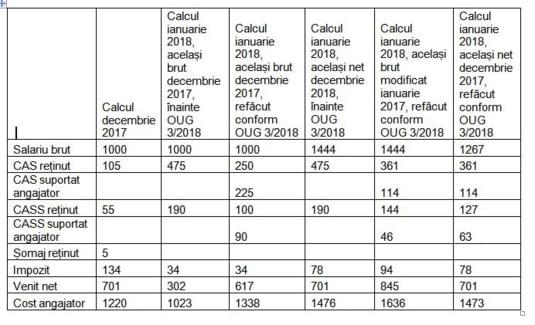 calcul contributii part time