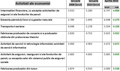Castig salarial mediu - top