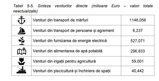 Cat si din ce activitati ar scoate bani constructorul Canalului Bucuresti-Dunare