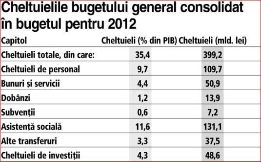 cheltuieli buget 2012