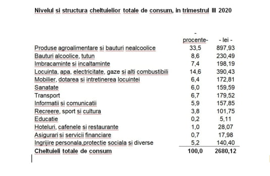 cheltuieli gospodarii romania