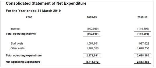 cheltuieli servicii britanice