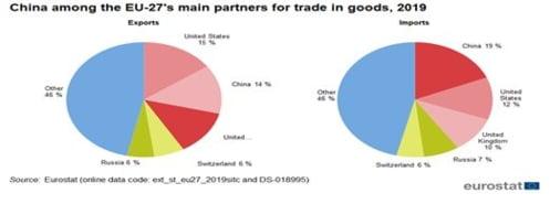 comert UE China