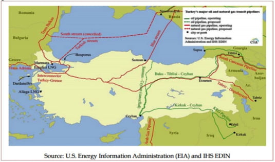 conducte petrol gaze Turcia
