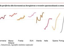 consum revenire statistica