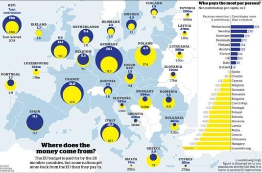 contributii UE