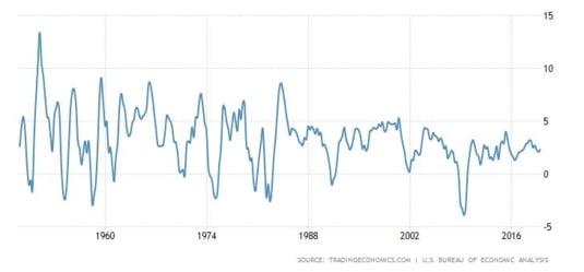 crestere economica SUA