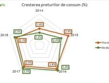 cresterea preturilor de consum