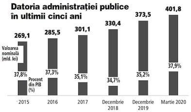 datoria administratiei publice