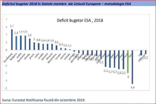 deficit bugetar 2018