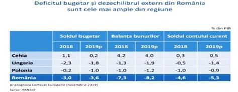 deficit bugetar Visegrad