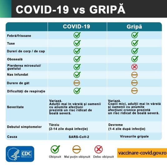 diferenta gripa covid