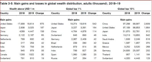 distributie avutie SUA