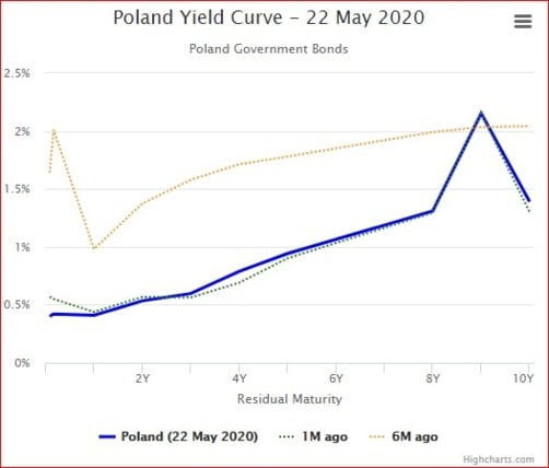 dobanda credite Polonia