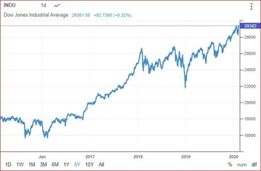 Dow Jones evolutie