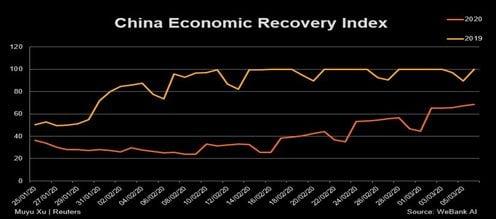 economie China