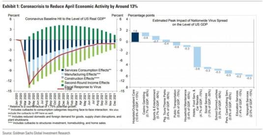 economie Covid aprilie