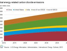 emisii CO2 industrie energetica