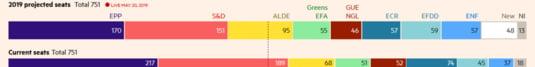 estimari europarlamentare