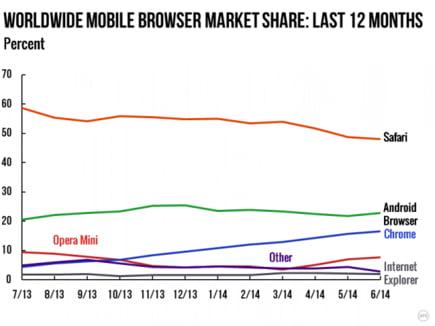 evolutie browsere mobile